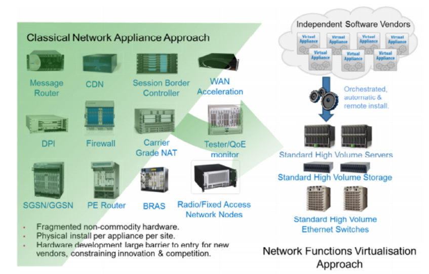 The focus of this white paper is to define NFV and discuss how it is transforming networks. NFV The Basics Networks evolved from software that ran in servers.