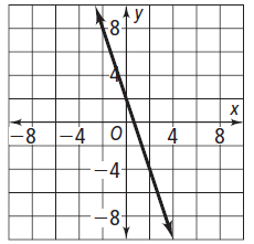 Problem 3: Determine the slope of the given line.