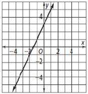 Problem 2: Problem 3: What is the slope-intercept form of the line that passes through (6,-7) and is