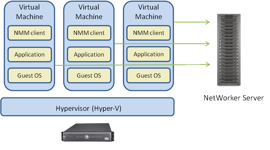 Introduction image backups for virtual machines by quiescing the Windows operating system and applications within the guest for operating system and application consistency.
