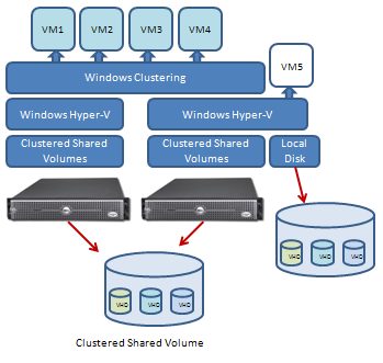 Introduction Hyper-V CSV in a failover cluster client resource of Cluster Server Name, NMM performs a snapshot on a single node and then each proxy node performs the backups in parallel.