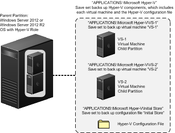 Introduction Figure 7 NMM backup of Hyper-V components Hyper-V storage configurations A wide variety of storage configurations are available for Hyper-V virtual machines, such as passthrough disks,