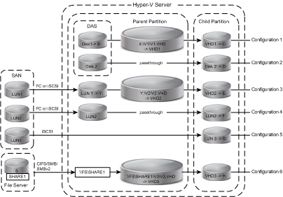 Introduction Figure 8 Hyper-V storage options The following table lists the Hyper-V virtual machine configurations.