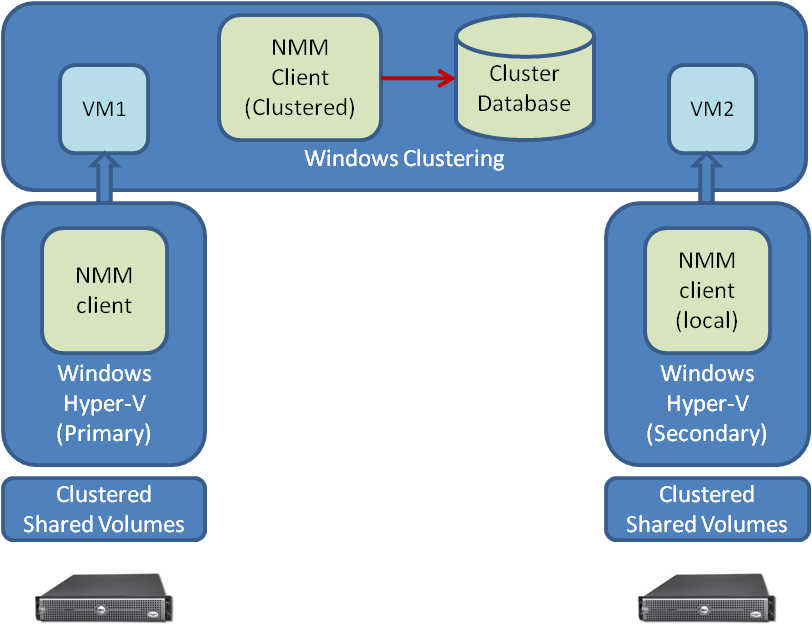Introduction Image-level backup workflow in Hyper-V federated backups Federated Hyper-V image-level backups of Hyper-V clusters include virtual machines that are stored on cluster shared volumes