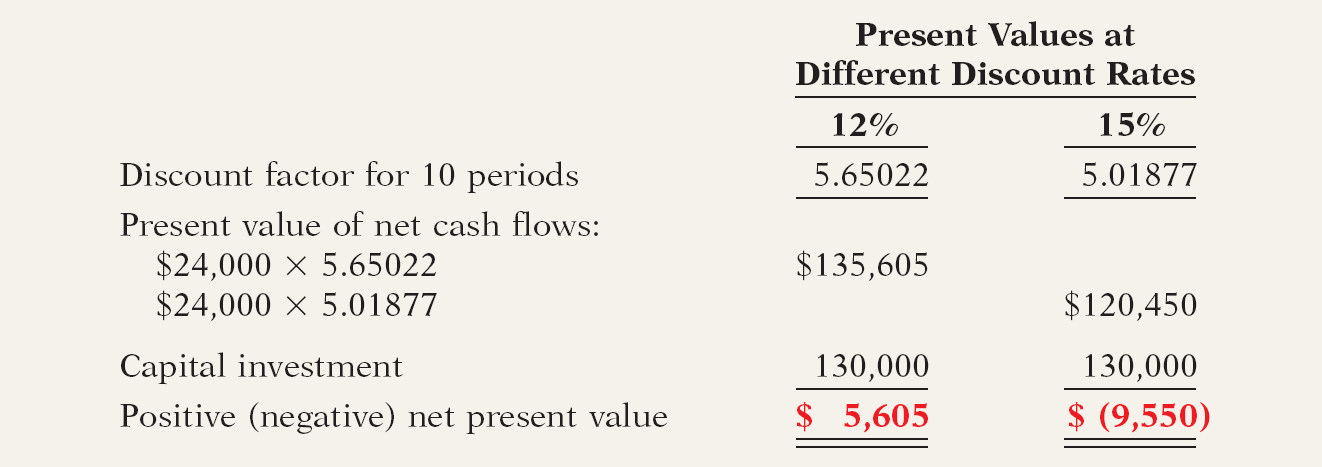 Net Present Value Method Choosing a Discount Rate Illustration: Stewart Soup used a discount rate of 12%.
