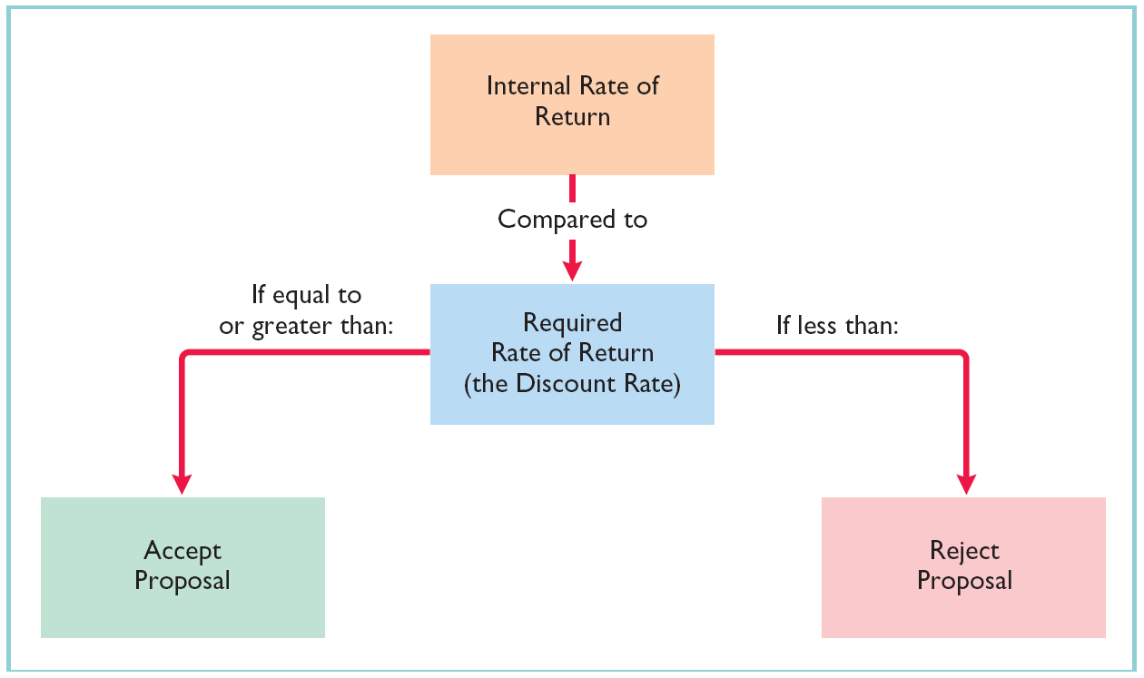 Other Capital Budgeting Techniques Internal Rate of Return Method Illustration 12-23 Internal rate
