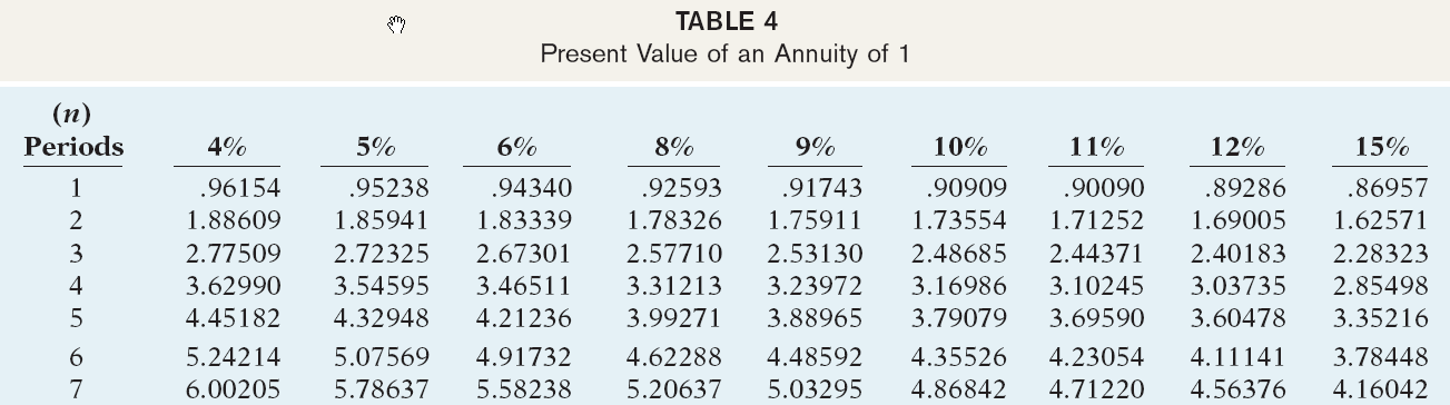 Other Capital Budgeting Techniques Calculate the internal rate of return. PV Factor 4.