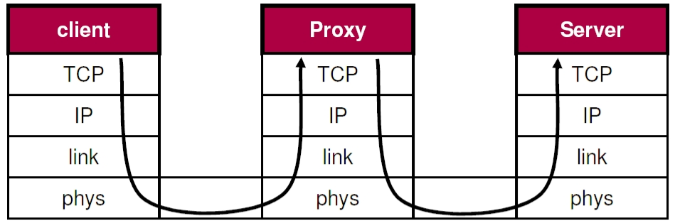 Proxies into the Layers A proxy are application relays. Credit: Ph.