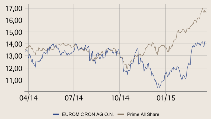 euromicron AG Corrections to financial statements 24/03/2015 Hold 14.00 EUR Close (23/03/2015) Bloomberg: EUCA Sector Share price performance 14.15 EUR WKN: A1K030 Technology 52 week high 14.
