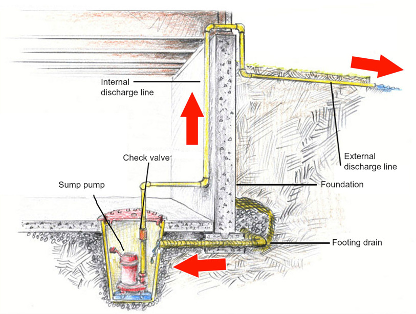 Foundation A foundation is the bottom part of a building. It s the element that anchors the building to the ground and transmits the building s gravity load directly to the earth.