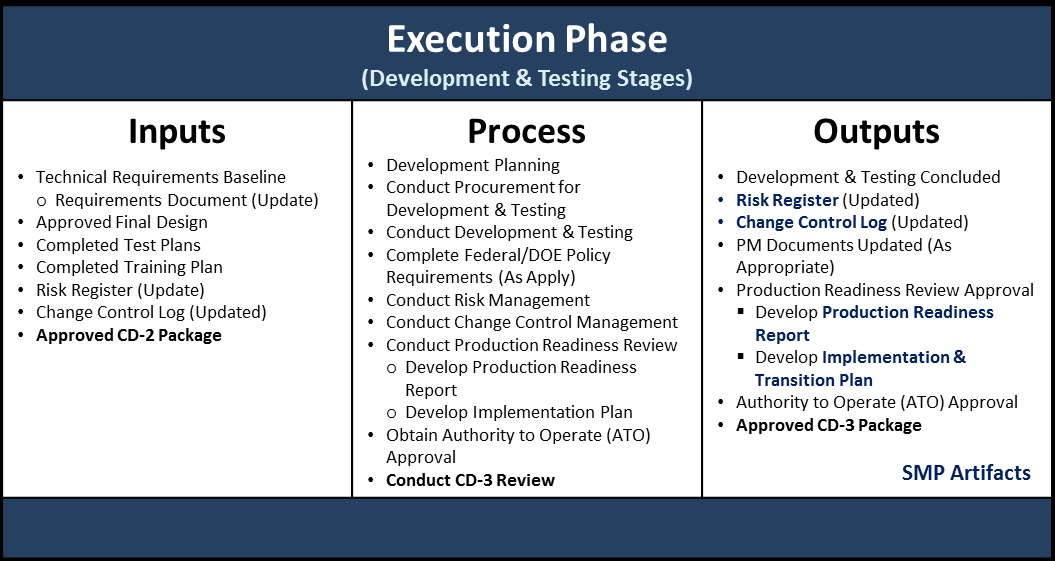 18 DOE G 415.1-1 Table 10: Execution Phase (Design Stage) Summary Note: Only SMP recommended artifacts are highlighted in this table.
