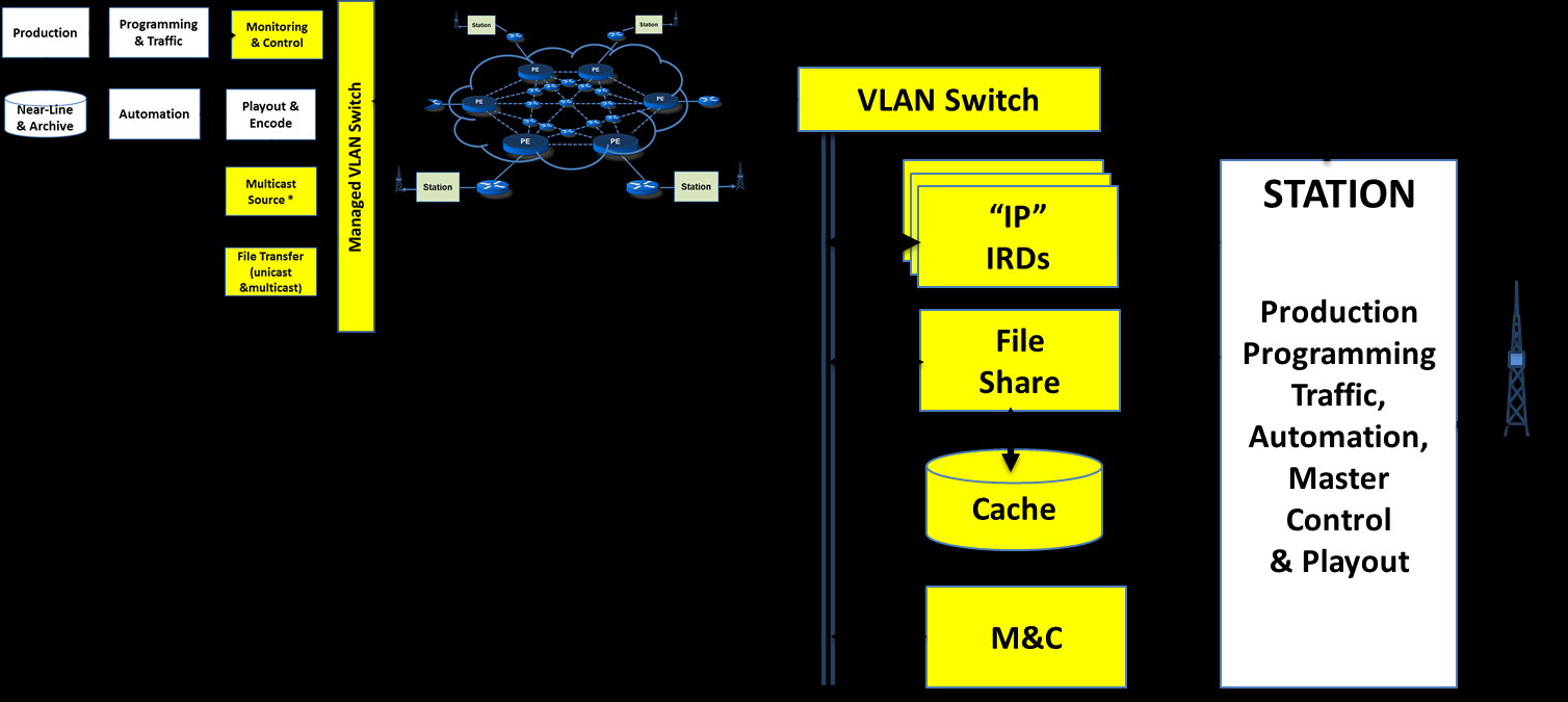 Example Full Duplex Mesh Linear IP MULTICAST IP