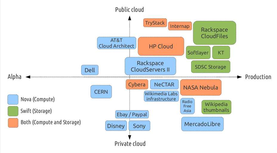 Known Deployment Models OpenStack 3 Cloud: resource virtualization First step: Server virtualization