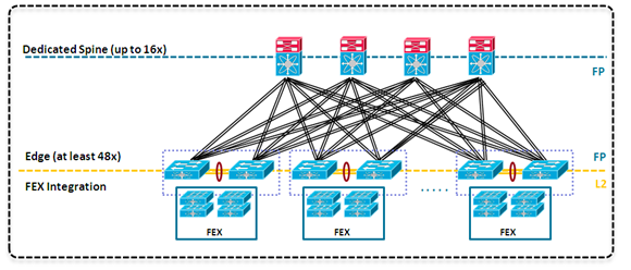 Chapter 2 FabricPath Topologies Switched Fabric Data Center Once FabricPath is introduced into a basic topology, additional options can be used to expand the data center.