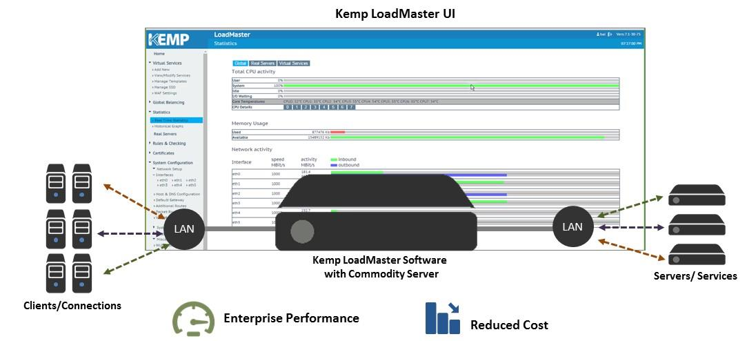 ESG Lab Review: Fast and Efficient Network Load Balancing from KEMP Technologies 2 hardware to deliver application load balancing, high availability, security, and traffic accelerations for