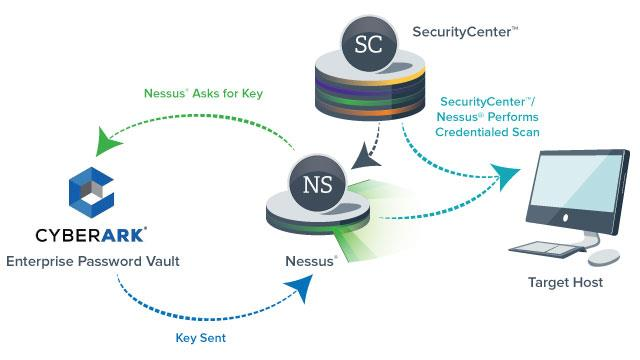 Nessus Manager, Nessus Cloud, SecurityCenter, and SecurityCenter Continuous View support CyberArk integration starting with versions 6.4 and 5.0.1 respectively.