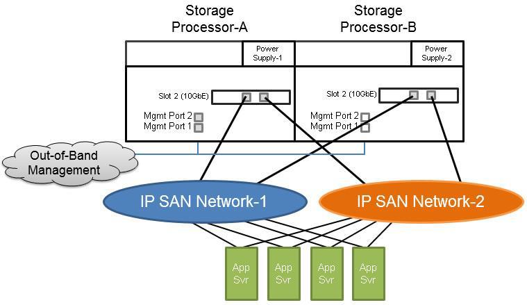 The minimum number of MPIO paths should be two paths across two NICS in the application server connected to both storage processors.