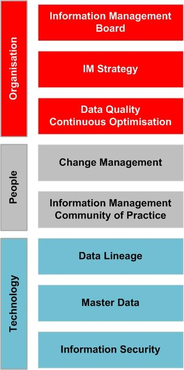 Core Information Governance Capabilities IM Capabilities Change Management Data Quality Continuous Optimisation Data Lineage Master Data Information Security
