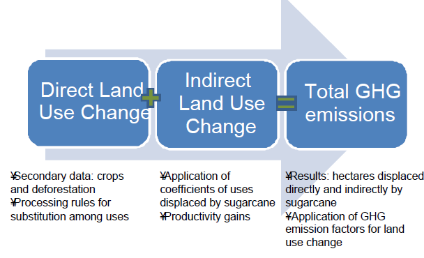 Indirect land use change ICONE developed an allocation methodology to assess the GHG emissions associated with land use change.