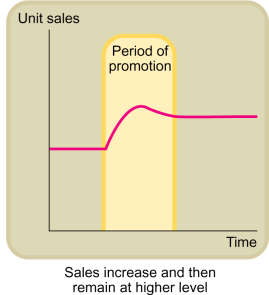 Sales effects Comparison of before and after. Experiments. Difficulties: other factors (e.g., price and product features) have to be controlled.