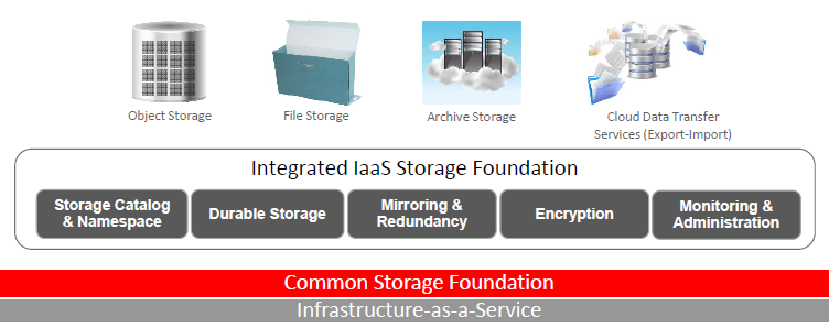 Oracle Storage Services