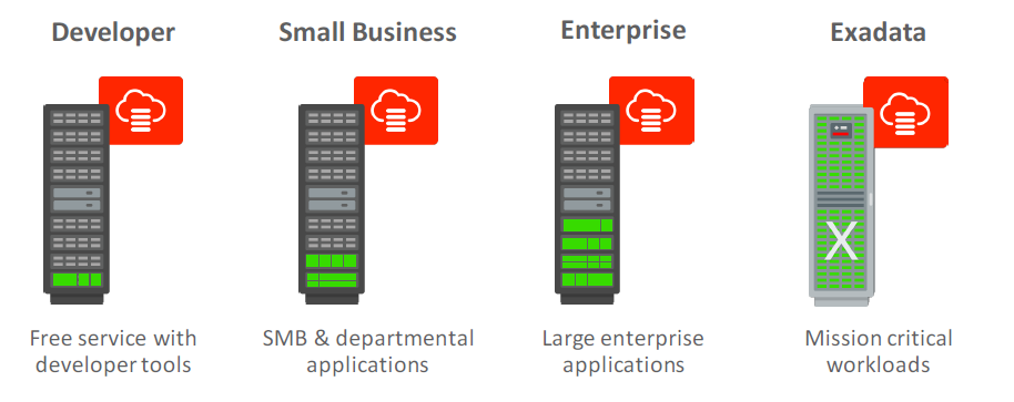 Choice of Scalable Oracle Database Cloud