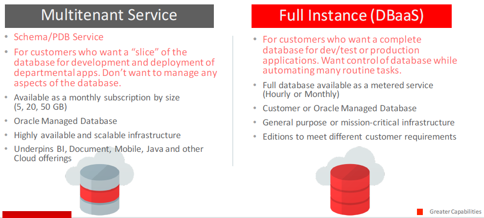 Oracle Database Cloud Service Types