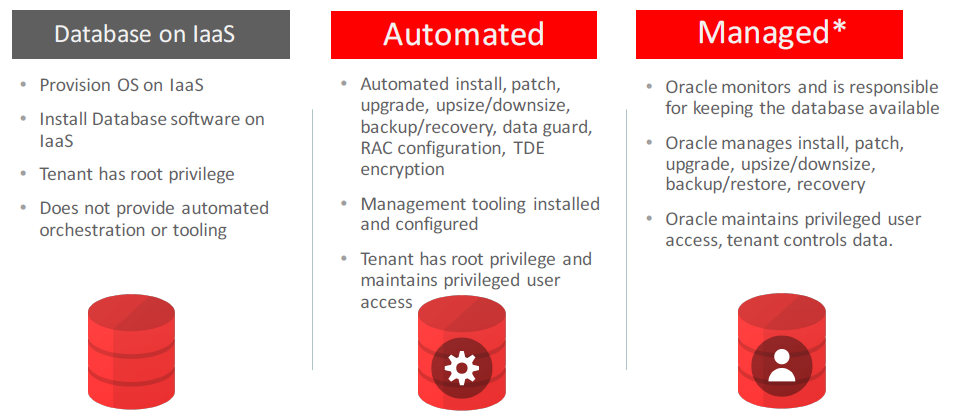 Oracle Database Cloud Full Instance Management