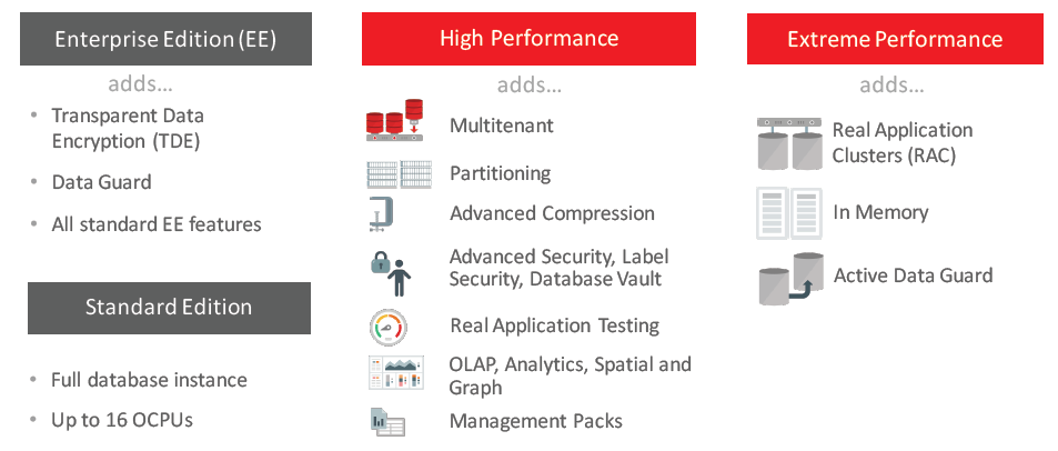 Oracle Database Cloud Service Full Instance