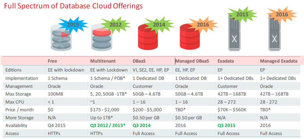 Oracle Database Cloud Services