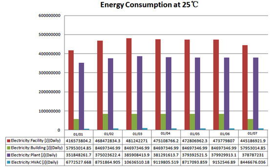 TABLE IV RESIDENTIAL BUILDING: TOTAL END-USER ENERGY AT 22 C AND 25 C Fig. 5. Weekly energy consumption in residential building at 22 C. Fig. 6.