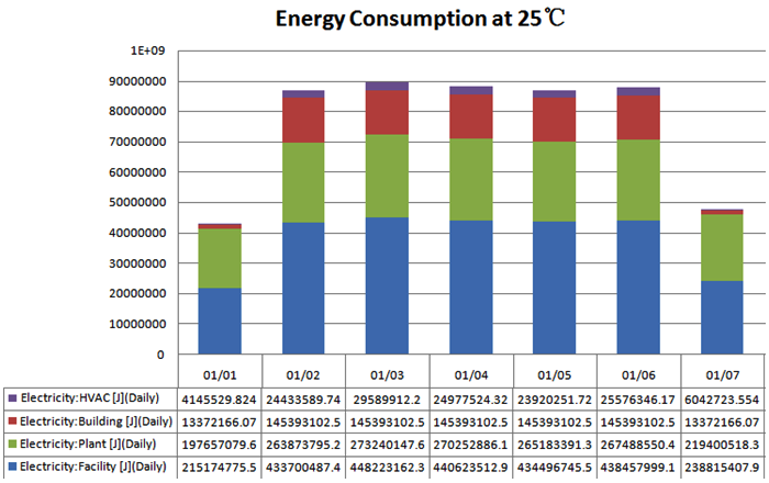 TABLE III SCHEDULING OF RESIDENTIAL BUILDING Fig. 9. Weekly energy consumption in commercial building at 22 C. Fig. 11.