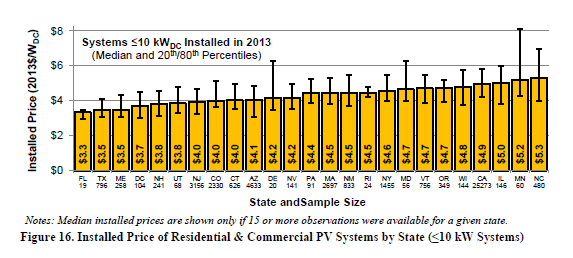 Texas Residential Solar Costs Near Lowest Extract from Tracking the Sun VII: The Installed Price of