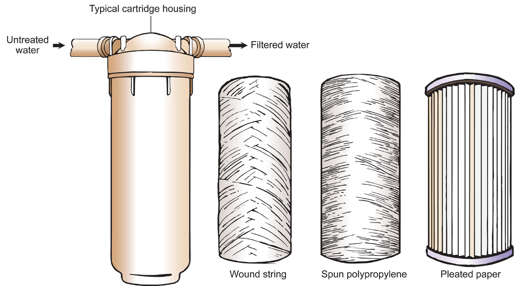 Filtration Activated Carbon Filters Activated carbon filters can be used to treat general taste and odor problems through the removal of chlorine, some organic compounds (such as some pesticide