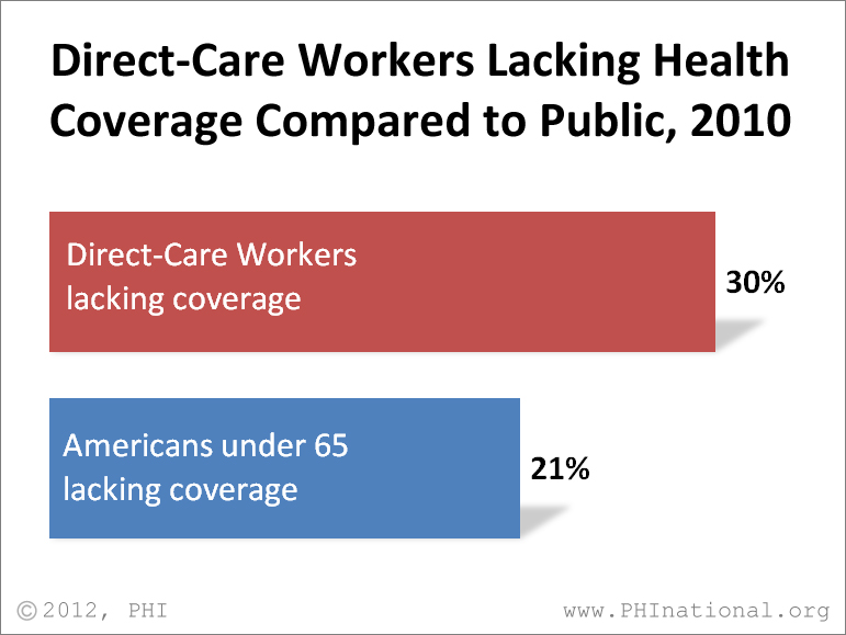 DCWs & the Affordable Care Act (ACA) Direct Care Workers Health Insurance Coverage In 2010, less than half of all DCWs had health coverage through an employer and about 950,000 --including 1 in 4