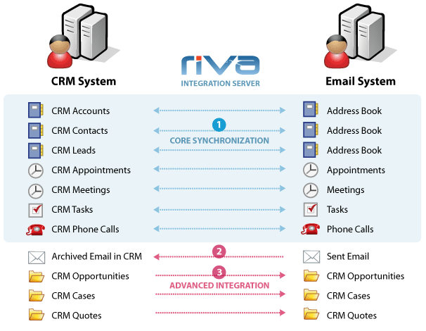 Server-side Exchange to CRM synchronization NO plug-ins required Riva from Omni is an advanced CRM data synchronization platform for Microsoft Exchange.