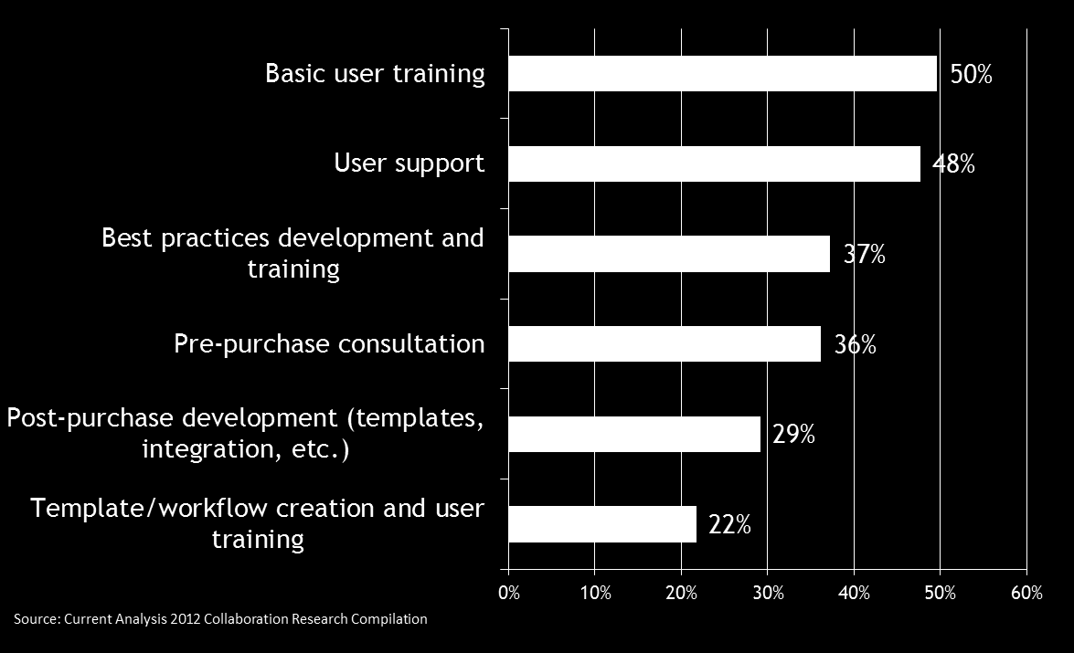Our collaboration survey also showed that enterprises frequently reach out to vendors for assistance with various other training and support requirements associated with their deployment of their