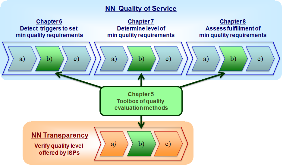5. Overview of quality evaluation methods This chapter gives an overview of the most relevant quality evaluation methods available for networks based on the IP technology.