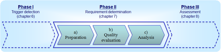 7. How to determine the minimum quality requirements?