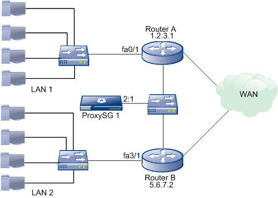 WCCP Configuration Examples Single ProxySG Multiple Routers Single ProxySG Multiple Routers In this example, two routers are in a service group with a single ProxySG.