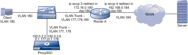 WCCP Configuration Examples LAN/WAN Traffic Segregation Using VLANs LAN/WAN Traffic Segregation Using VLANs The following example shows a configuration in which the router uses separate WCCP service