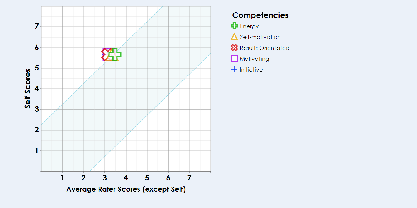 ENERGY AND DRIVE SELF PERCEPTION Competencies above the middle band: You rate yourself higher than others.