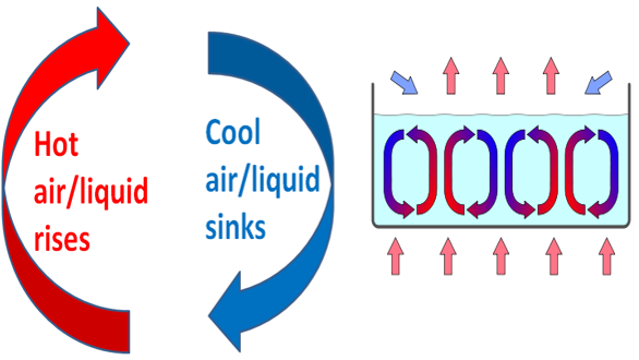 Convection Convection is how heat passes through fluids. A fluid is anything that has loosely moving molecules that can move easily from one place to another. Liquids and gases are fluids.