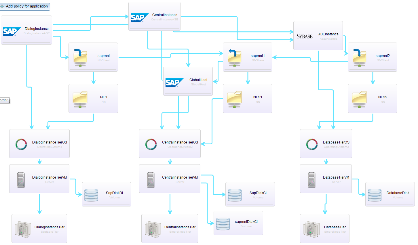 TOSA for Enterprise Workloads: SAP M ASE Interop