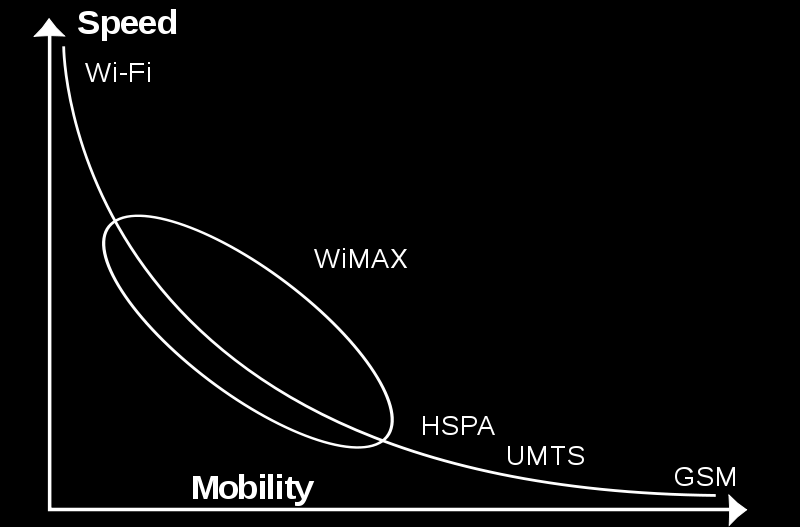 Figure.3 Speed vs Mobility on Wi-Fi and WiMAX Wi-Fi provides peer-to-peer connections between users and creates a mesh network.