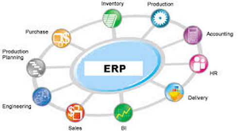 Enterprise Resource Planning Analysis of Business Intelligence & Emergence of Mining Objects Abstract: Build a model to investigate system and discovering relations that connect variables in a