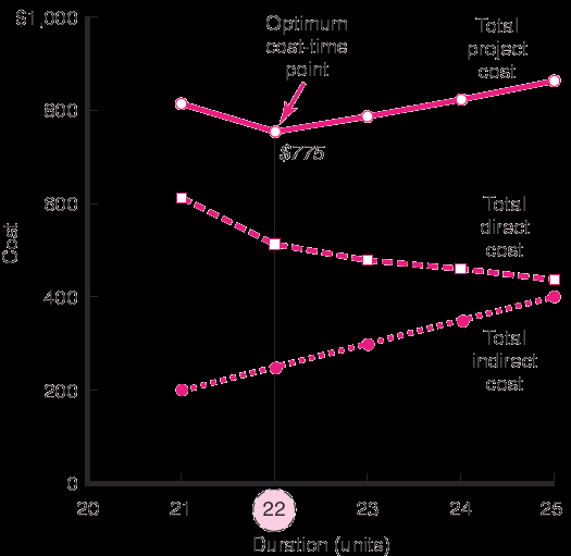 Project Cost Duration Graph FIGURE 9.