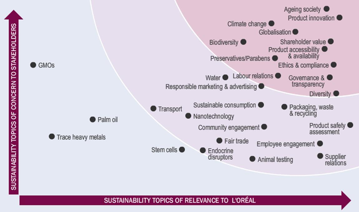 MATERIALITY MATRIX (GRI) 48 G4 Sustainability