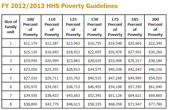 What is the federal poverty rate and how is it determined? 29.