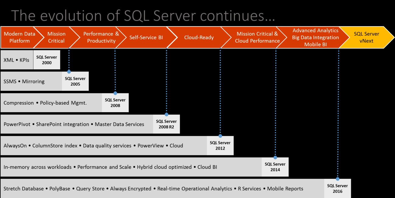 In addition, SQL Server has consistently added innovative features over the last 15 years (Figure 2).